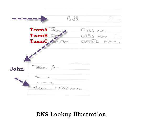 dns-zones-teams-4