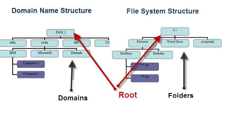 domain-name-structure-compare