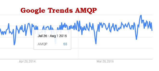 google-trends-amqp