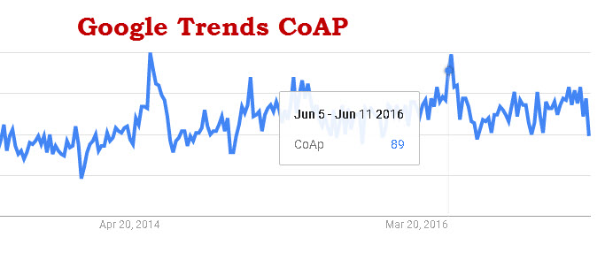 google-trends-coap