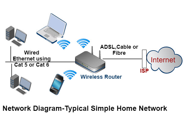 how to set up a home network beginners guide rh steves internet guide com wired home network diagram Diagram of Home Network with Router