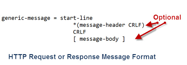 http-request-response-structure