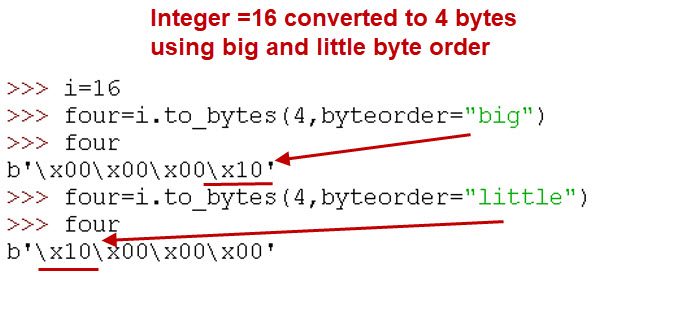 int-bytes-encoding-example