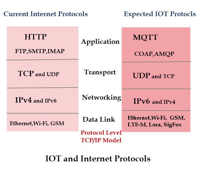 iot-protocols