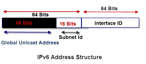 IPv6 Explained for Beginners