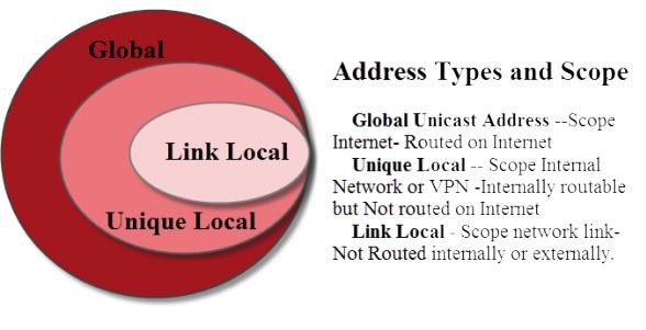 ipv6-address-types
