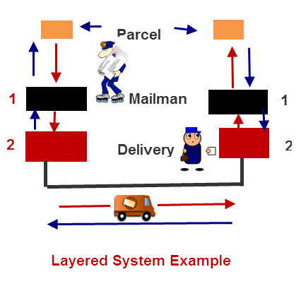 layered-system-example