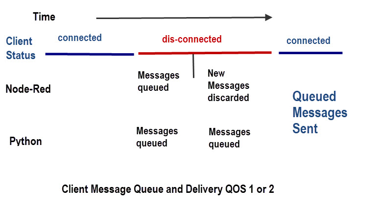 message-queue-delivery-qos-1