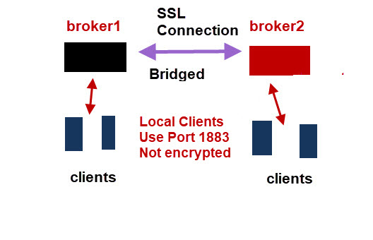mosquitto-bridge-diagram-ssl