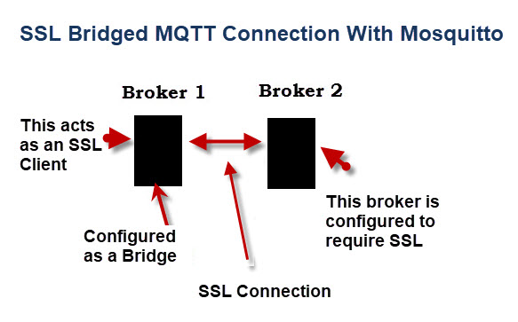 mosquitto-mqtt-ssl-bridge