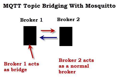 mosquitto-mqtt-tiopic-bridge