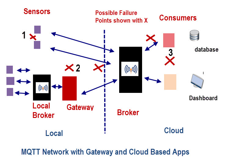 mqtt-broker-message-delivery-cloud