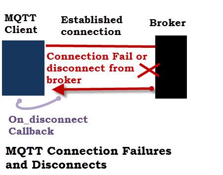 mqtt-connection-Failure