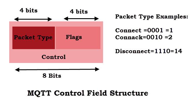 mqtt-control-field-structure