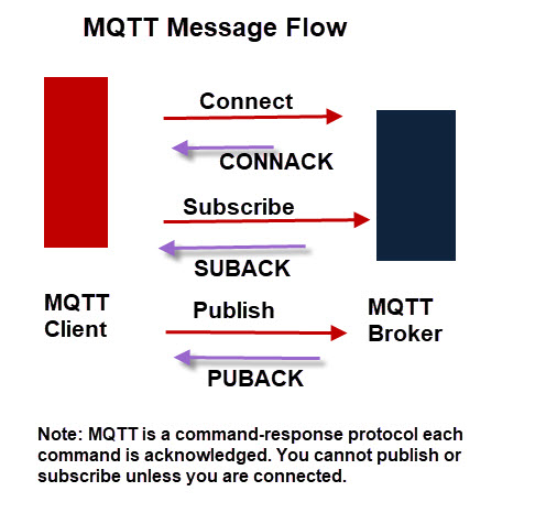 mqtt-message-flow