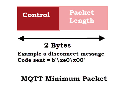 mqtt-minimum-packet