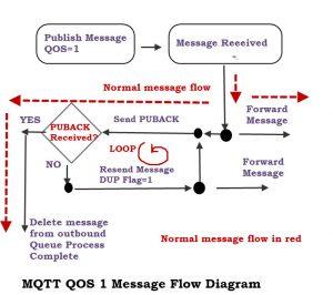 mqtt-publish-flow-qos-1
