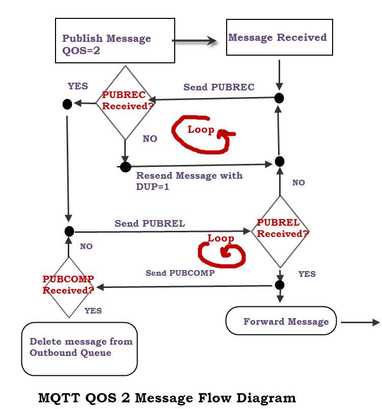 Understanding MQTT QOS Levels- Part 2