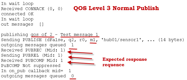 mqtt-qos-2-normal-pub