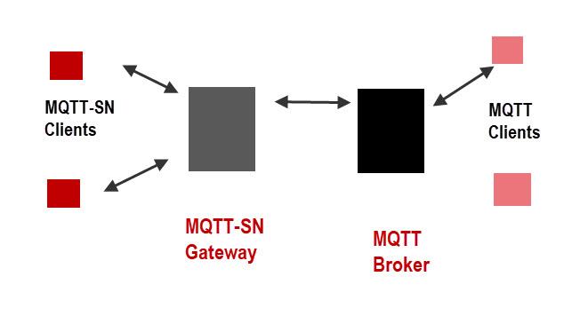 mqtt-sn-gateway