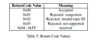 mqtt-sn-return-codes