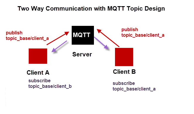 mqtt_two_way_communication-topics