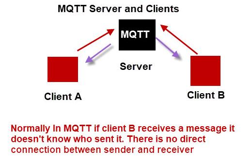 mqtt_two_way_communication