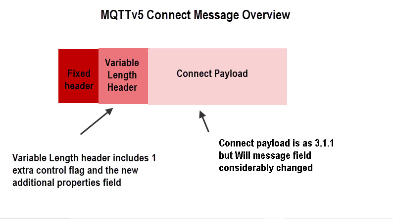 mqttv5-connect-message-overview