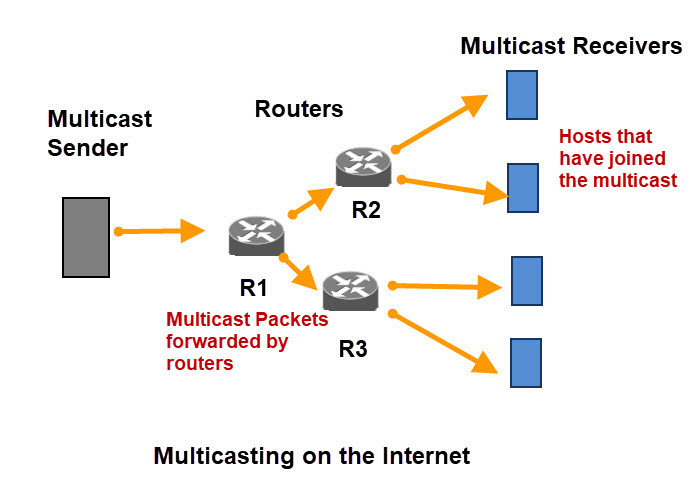 multicast-diagram