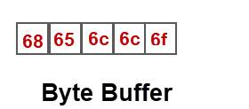 nyte-buffer