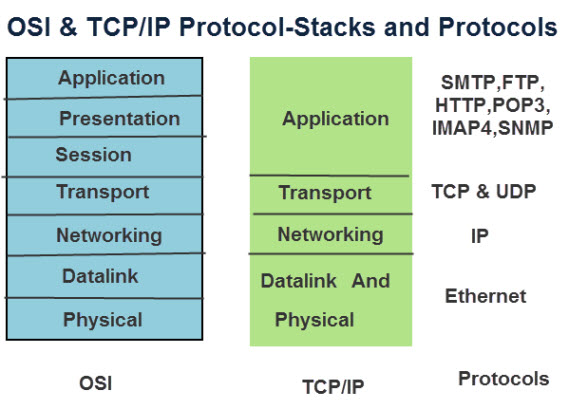 osi-tcp-ip-models