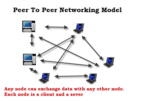 peer-peer-networking