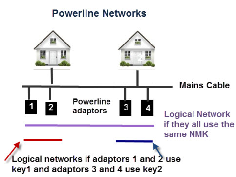 powerline networking guide how to setup homeplug adapters powerline network diagram