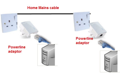 powerline-nrtworking-diagram