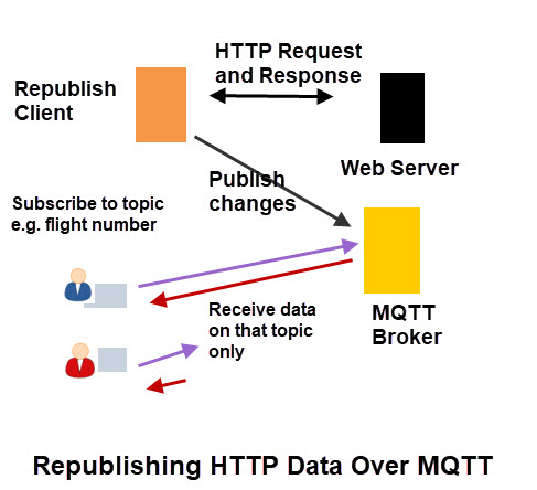 republish-http-data-mqtt