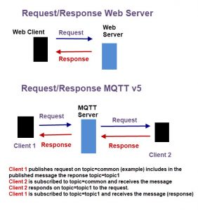 request-response-mqttv5