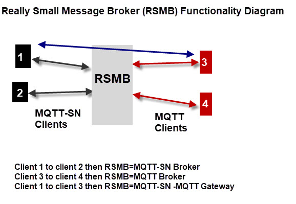 rsmb-functionality-diagram