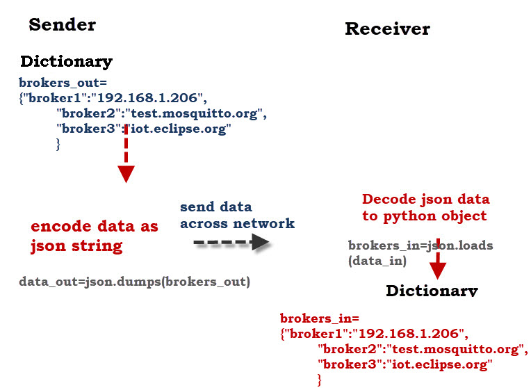 send-json-data-diagram