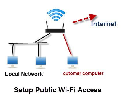 setup-public-wi-fi-access