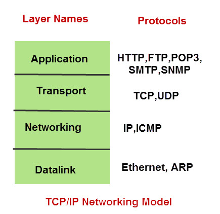 tcp-ip-networking-model