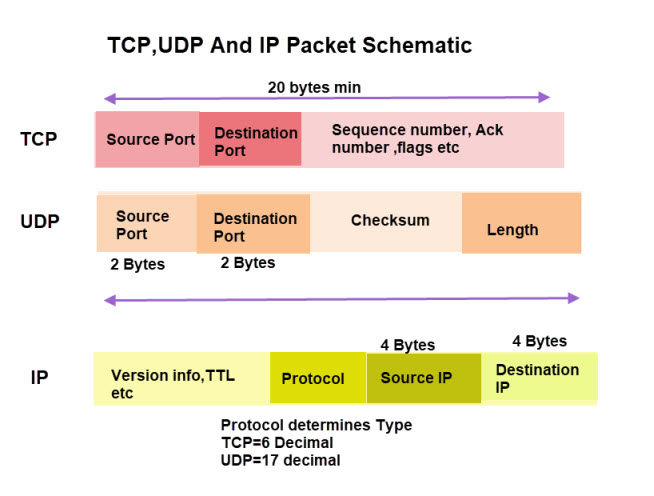 tcp-ip-packet