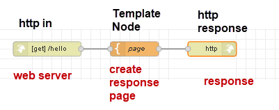 template-node-example-2