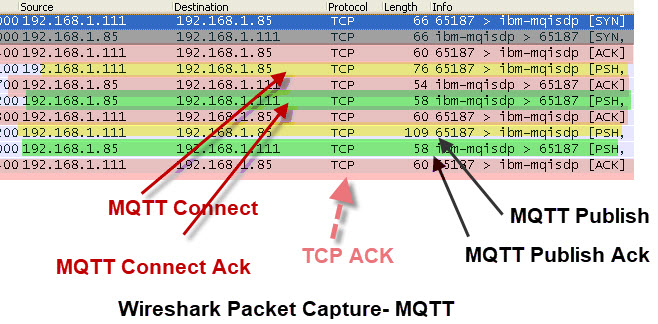 Understanding the MQTT Protocol Packet Structure